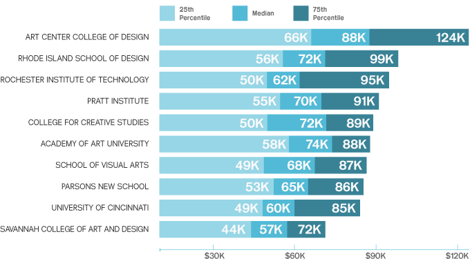 Lorne buchman archives artcenter news for How much do interior designers make a year
